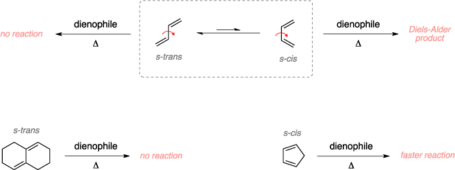 Kinetics of the Diels-Alder reaction.