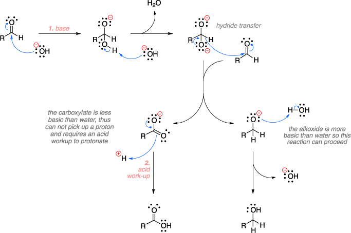 Mechanism of the Cannizzaro reaction. Hydride transfer. The carboxylate is less basic than water, thus can not pick up a proton and requires an acid workup to protonate. The alkoxide is more basic than water so this reaction can proceed.