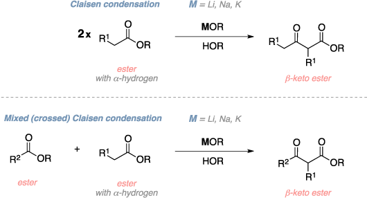 Schematic of the Claisen condensation. Reagents: ester, metal hydroxide, alcohol. Product: β-keto ester. Comments: Mixed (crossed) Claisen condensation.