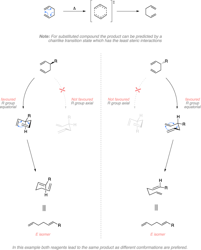 Mechanism of the Cope rearrangement. Note: For substituted compound the product can be predicted by a chairlike transition state which has the least steric interactions. Favoured R group equatorial and Not favoured R group axial. In this example both reagents lead to the same product as different conformations are prefered.