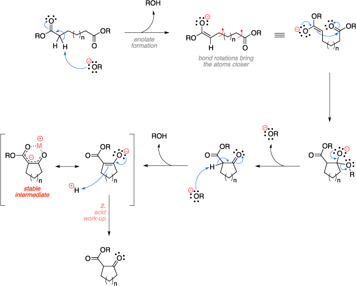 Mechanism of the Dieckmann condensation. Key steps include enolate formation and acid work-up of a stable intermediate.