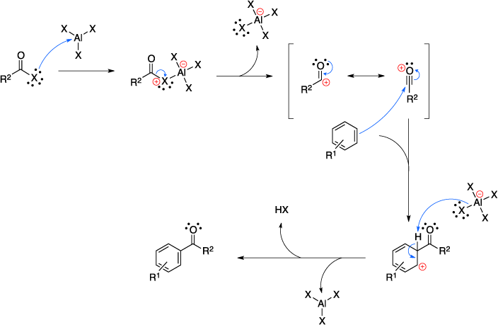 Mechanism of the Friedel-Crafts acylation.