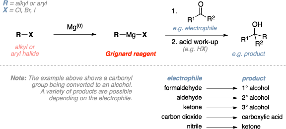 Schematic of the Grignard reaction. Reagents: alkyl halide, aryl halide, Magnesium metal, Grignard reagent, electrophile (formaldehyde, aldehyde, ketone, carbon dioxide, nitrile), acid work-up. Product: primary, secondary, or tertiary alcohol, carboxylic acid, ketone. Comments: The example above shows a carbonyl group being converted to an alcohol. A variety of products are possible depending on the electrophile.