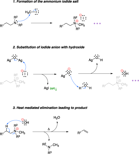 Mechanism of the Hofmann elimination. 1. Formation of the ammonium iodide salt. 2. Substitution of iodide anion with hydroxide. 3. Heat mediated elimination leading to product.