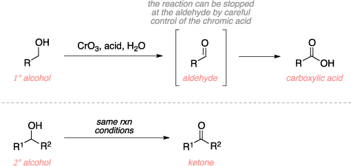 Schematic of the Jones oxidation. Reagents: primary or secondary alcohol, CrO3, acid, water. Product: aldehyde, carboxylic acid, ketone. Comments: The reaction can be stopped at the aldehyde by careful control of the chromic acid.