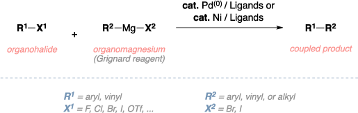 Schematic of the Kumada cross-coupling. Reagents: organohalide, organomagnesium (Grignard reagent), Palladium(0), ligands, Nickel catalyst. Product: coupled product. Comments: aryl, vinyl, or alkyl R groups.