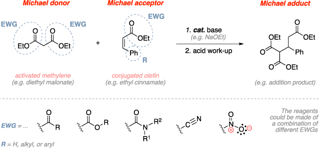 Schematic of the Michael addition. Reagents: Michael donor - activated methylene (diethyl malonate), Michael acceptor - conjugated olefin (ethyl cinnamate), base catalyst, acid work-up. Product: Michael adduct - addition product. Comments: The reagents could be made of a combination of different EWGs.