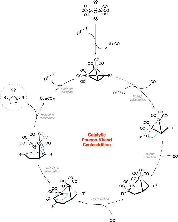 Mechanism of the Pauson-Khand cycloaddition.The catalytic cycle includes ligand substitution, alkene insertion, CO insertion, reductive elimination, and oxidative addition.