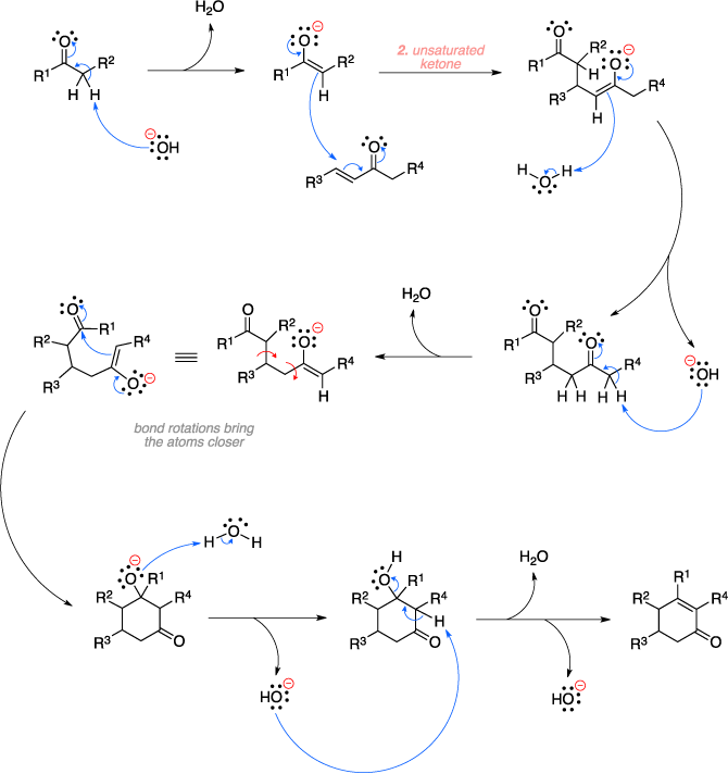 Mechanism of the Robinson annulation.
