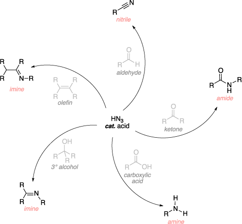 Schematic of the Schmidt reaction. Reagents: hydrazoic acid (HN3), acid catalyst, aldehyde, ketone, carboxylic acid, tertiary alcohol, olefin. Product: nitrile, amide, amine, imine.