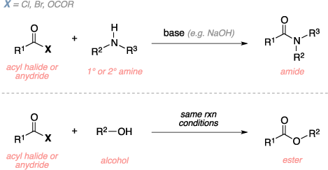 Schematic of the Schotten-Baumann reaction. Reagents: acyl halide, anhydride, primary or secondary amine, alcohol, base. Product: amide, ester.