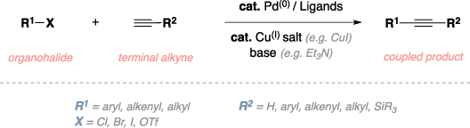 Schematic of the Sonogashira cross-coupling. Reagents: organohalide, terminal alkyne, Palladium(0) catalyst, ligands, Copper(I) salt, base (Et3N). Product: coupled product. Comments: aryl, alkenyl, alkyl, or SiR3 R groups.