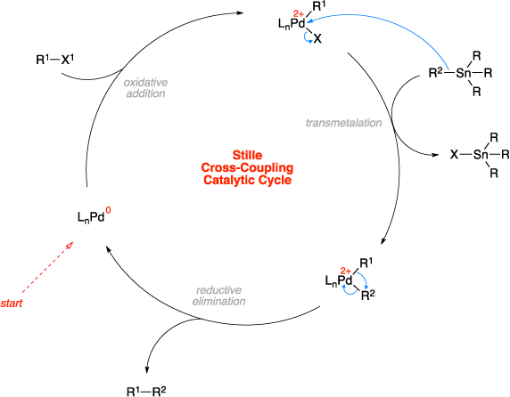 Mechanism of the Stille cross-coupling. Stille Cross-Coupling Catalytic Cycle steps include: oxidative addition, transmetalation, and reductive elimination.