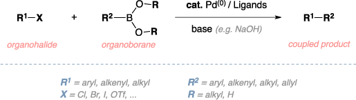 Schematic of the Suzuki cross-coupling. Reagents: organohalide, organoborane, Palladium(0) catalyst, ligands, base. Product: coupled product. Comments: aryl, alkenyl, alkyl, or allyl R groups.